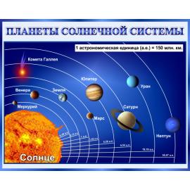 Стенд Планеты солнечной системы в кабинет Астрономии в синих тонах
