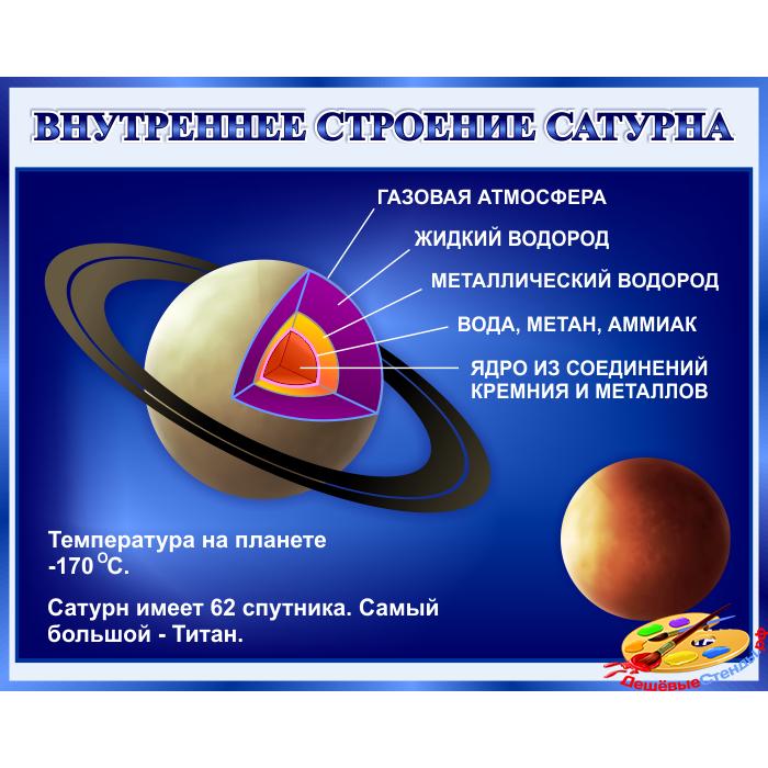 Стенд Внутреннее строение Сатурна в кабинет Астрономии в синих тонах