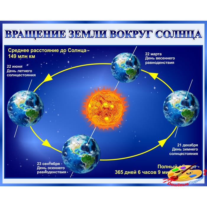 Стенд Вращение Земли вокруг Солнца для кабинета Астрономии в синих тонах