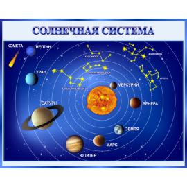 Стенд Солнечная система для кабинета Астрономии в синих тонах