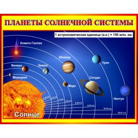 Стенд Планеты солнечной системы в кабинет Астрономии в красно-желтых тонах