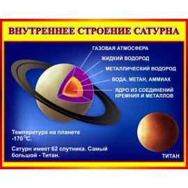 Стенд Внутреннее строение Сатурна в кабинет Астрономии в красно-желтых тонах