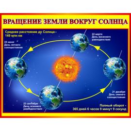 Стенд Вращение Земли вокруг Солнца для кабинета Астрономии в красно-желтых тонах