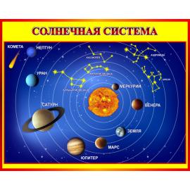 Стенд Солнечная система для кабинета Астрономии в красно-желтых тонах