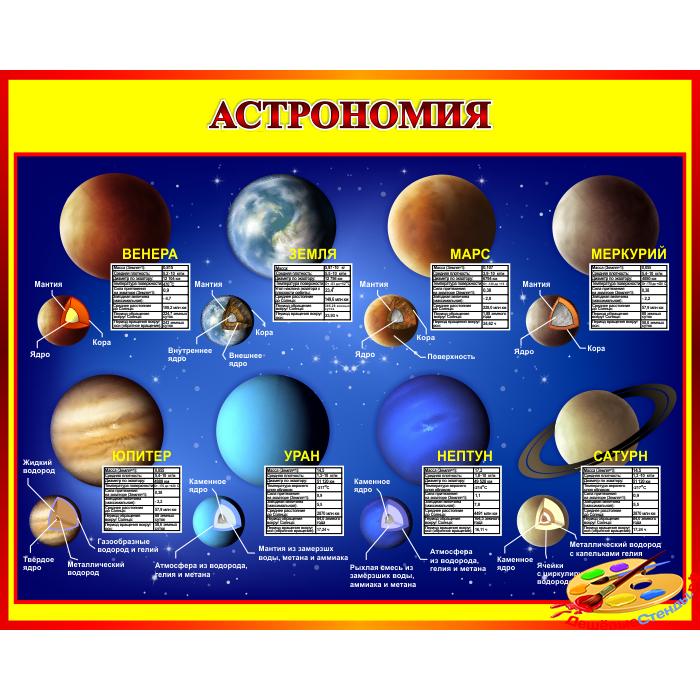 Стенд Астрономия в красно-желтых тонах