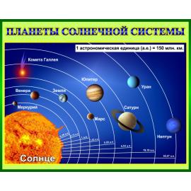 Стенд Планеты солнечной системы в кабинет Астрономии в зеленом оформлении