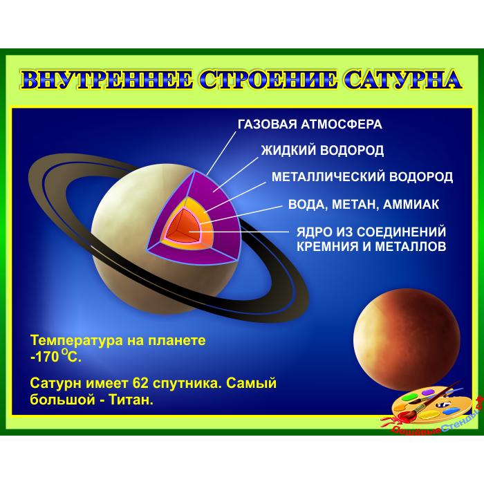 Стенд Внутреннее строение Сатурна в кабинет Астрономии в зеленом оформлении