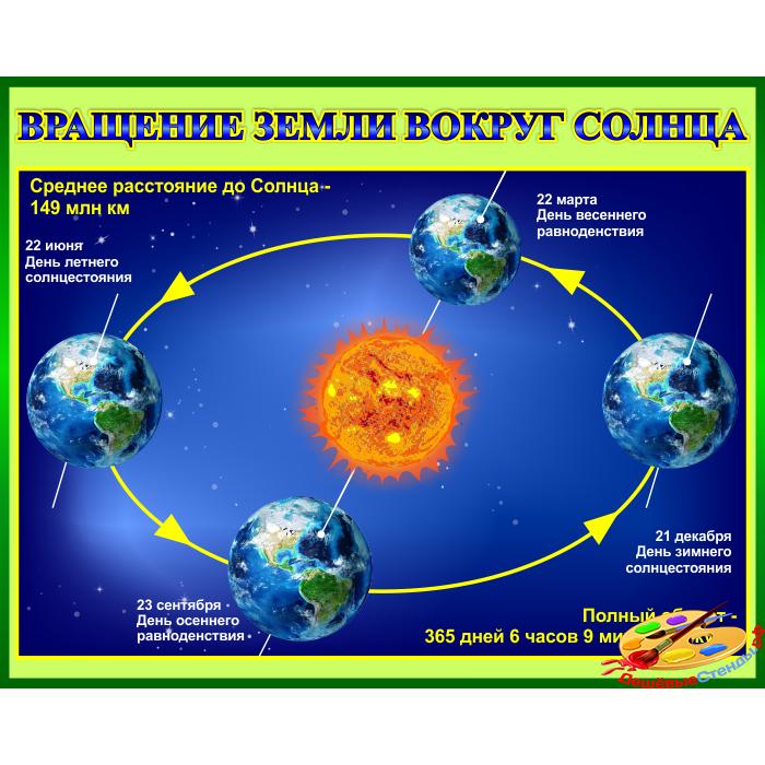 Стенд Вращение Земли вокруг Солнца для кабинета Астрономии в зеленом оформлении