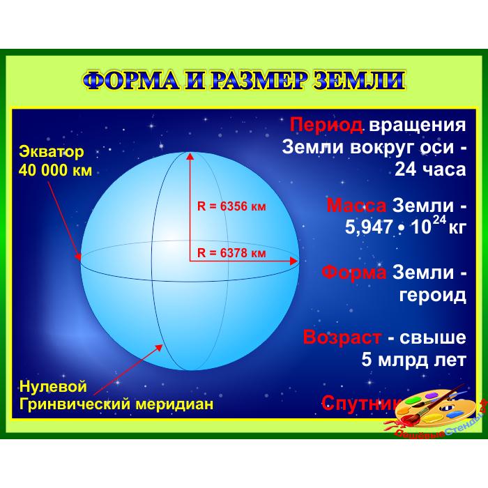 Стенд Форма и размер Земли для кабинета Астрономии в зеленом оформлении