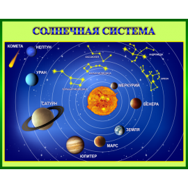 Стенд Солнечная система для кабинета Астрономии в зеленом оформлении