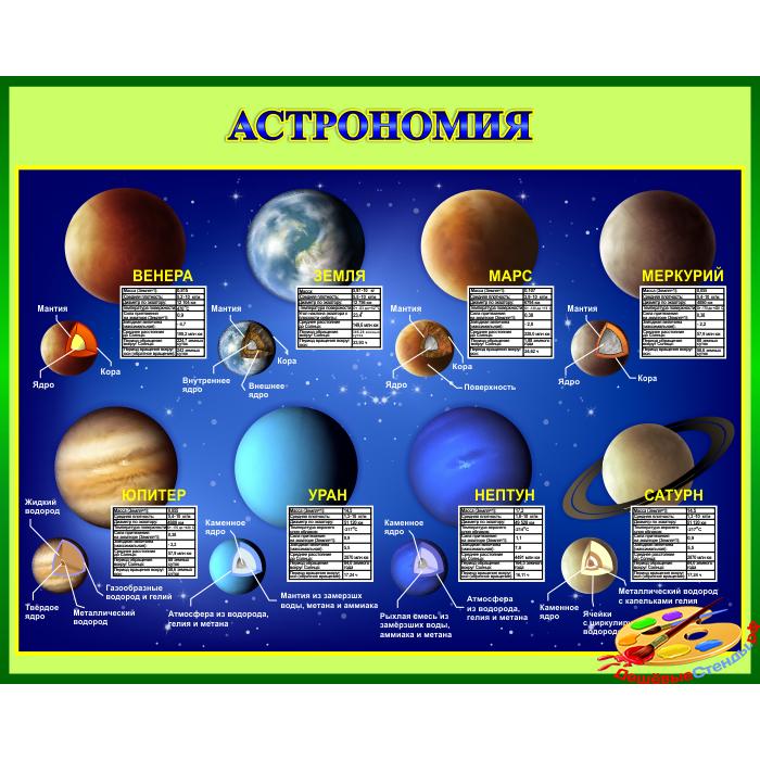 Стенд Астрономия в зеленом оформлении