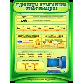 Стенд Единицы измерения информации в зеленых тонах для кабинета Информатики