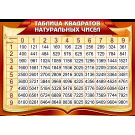 Стенд Таблица квадратов натуральных чисел в золотисто-бордовых тонах для кабинета Математики