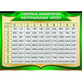 Стенд Таблица квадратов натуральных чисел в золотисто-зеленых тонах для кабинета Математики