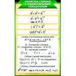 Стенды с формулами в золотисто-зеленых тонах для кабинета Математики 7 шт.
