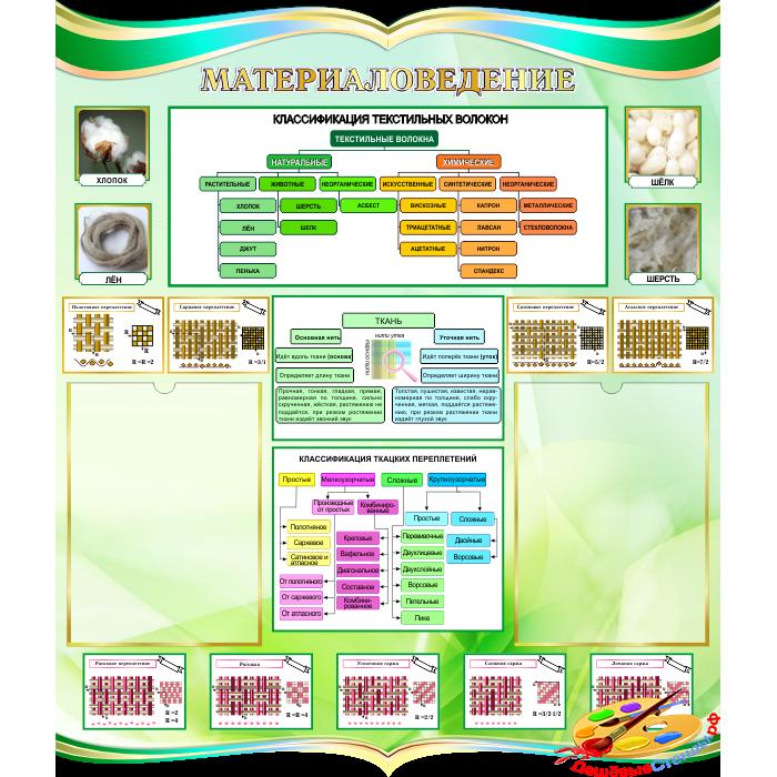 Стенд Материаловедение в бирюзово-зеленых тонах