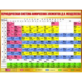 Стенд Периодическая система химических элементов Д.И. Менделеева в золотистых тонах