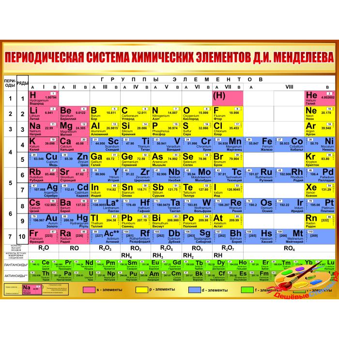 Периодическая система химических элементов Д.И. Менделеева в золотистых тонах