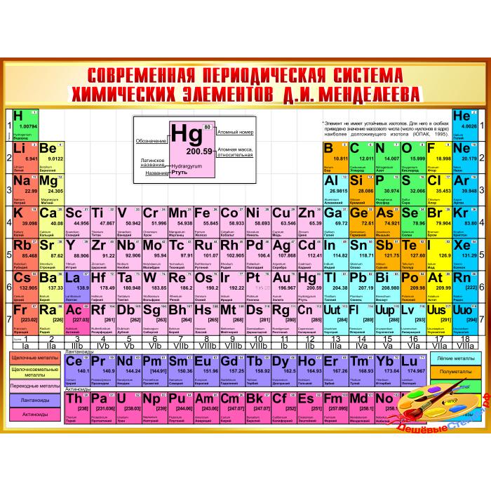 Современная периодическая система химических элементов Д.И. Менделеева в золотистых тонах