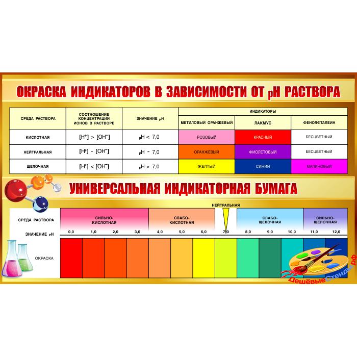 Стенд  Окраска индикаторов в зависимости от pH раствора.